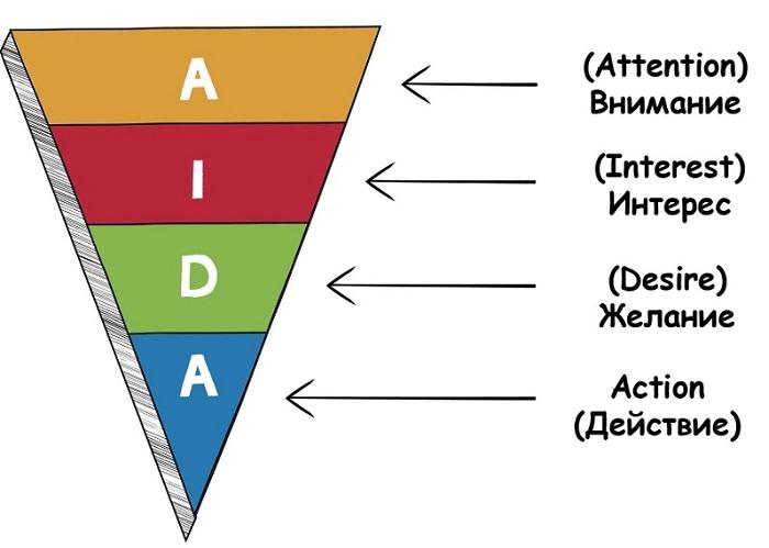 AIDA — формула рекламы